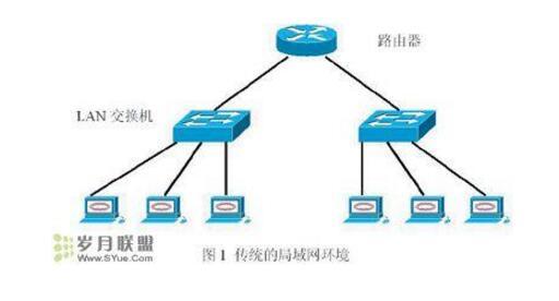 虚拟局域网有哪几种实现技术