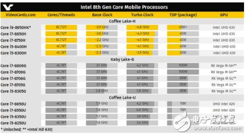 Intel反击AMD  桌面主流i7/i5全部都是六核心