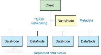 基于hadoop的数据仓库介绍