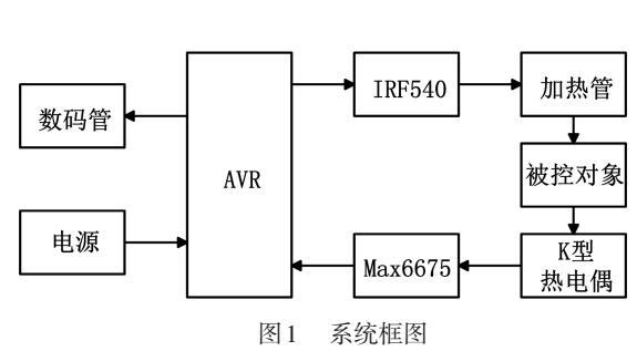 基于AVR单片机的3D打印机温度控制系统
