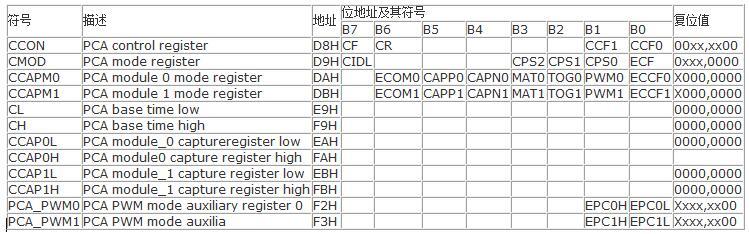 STC12C5201AD單片機的PWM功能的應用...