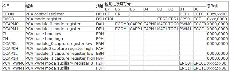 STC12C5201AD单片机的PWM功能的应用...