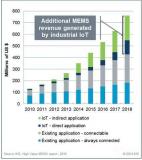 工业物联网的成长或将带动MEMS技术发展