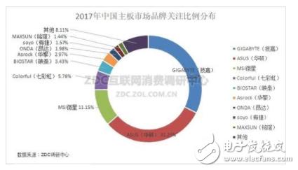 2017年是AMD的机会 锐龙搅乱了DIY市场