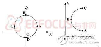 图6 圆弧插补示意图
