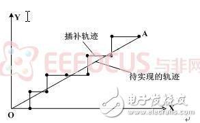 图5 直线插补示例