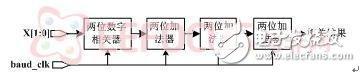 图10 相关器运算数据流图