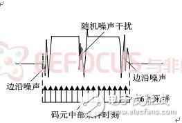 图9 含噪声干扰码元采样示意