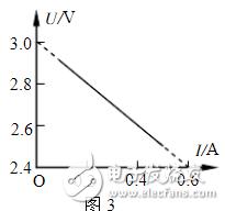 电源伏安特性曲线的意义详细解析