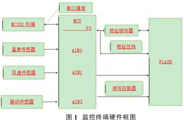电气监控系统中的无线技术应用研究