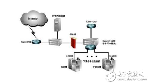 什么是虚拟局域网技术_简述虚拟局域网的作用