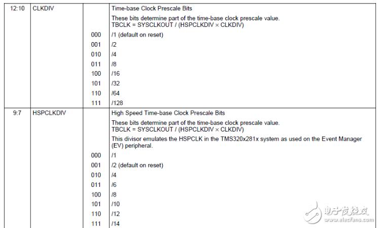 dsp28335例程pwm讲解