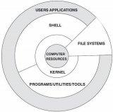 深度解析Linux系统的4个主要部分