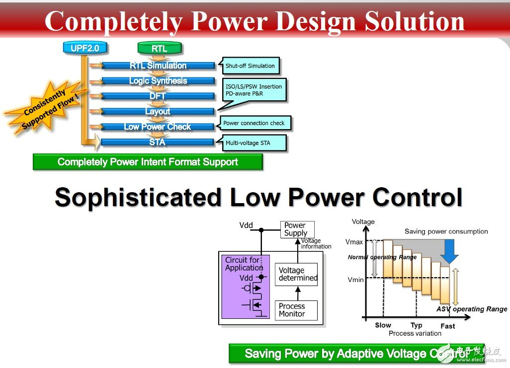 富士通Custom SoC解决大数据背后的高速低功耗设计挑战