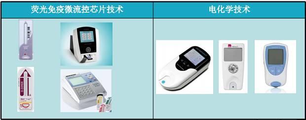 微流控技术的原理、制备以及应用