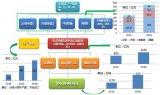 受动力电池带动 锂电新三板企业扎堆IPO