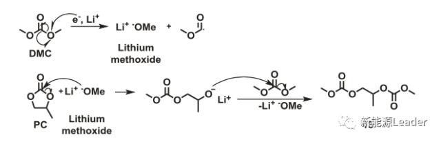 利用超临界二氧化碳萃取和气相色谱对老化电池电解液进行了成分分析