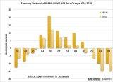 全球DRAM平均售价将降低 5大迹象十分清晰
