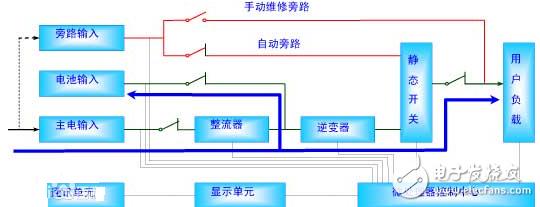 实用ups电源电路图及电路工作原理图文解析