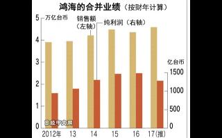 台湾鸿海精密工业将在大陆改变智能手机的生产体制
