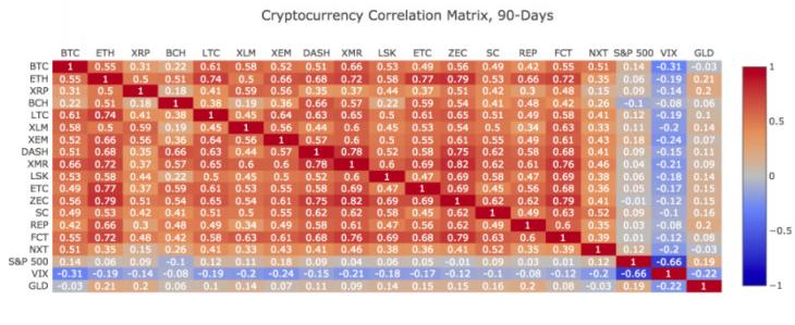 比特币、股票价格是否有关联性?是,也不是