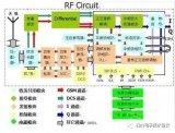 基于射频电路中各典型功能模块的详细分析