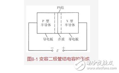 变容二极管基本特性与参数