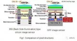 松下开发出识别能力接近肉眼的图像传感器 可用于汽车、机器人及监控领域