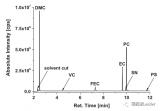 利用超临界二氧化碳萃取和气相色谱对老化电池电解液...