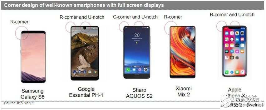 OLED屏市场渗透率将超越LCD 2020年出货量有望达8.9亿片