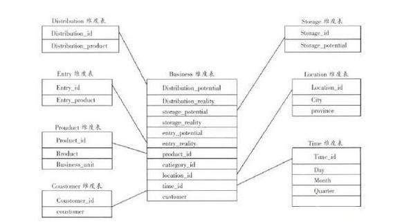 数据仓库和多维数据库的区别在哪里