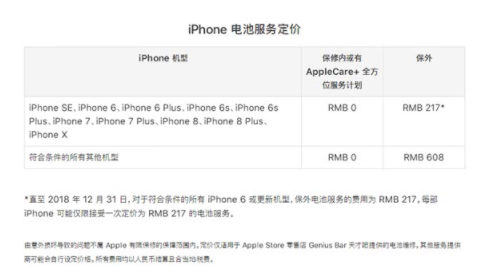 苹果电池更换价格最新调整,iPhone 6/6s/7下调到217元