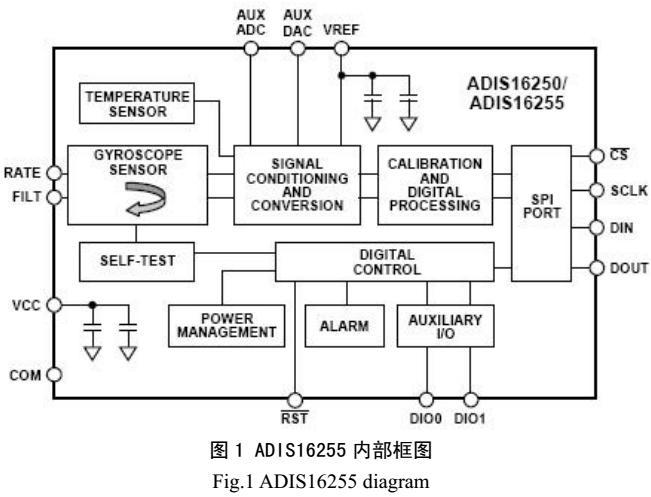 基于ADIS16255 MEMS芯片陀螺仪的应用研究
