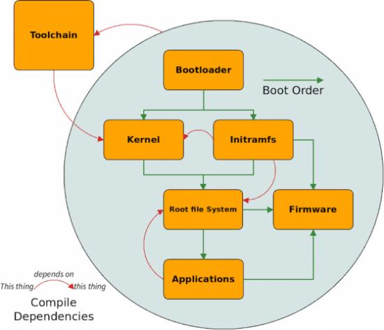 如何定制嵌入式Linux发行版