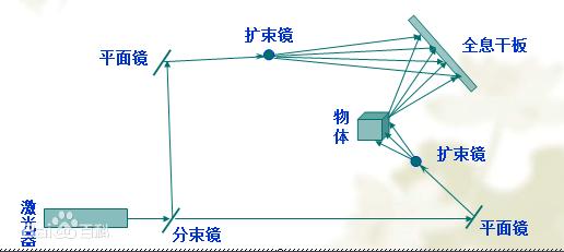 什么是虚拟成像技术_虚拟成像技术有哪些