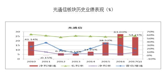 中国光通信企业排名_中国光通信行业发展前景解析