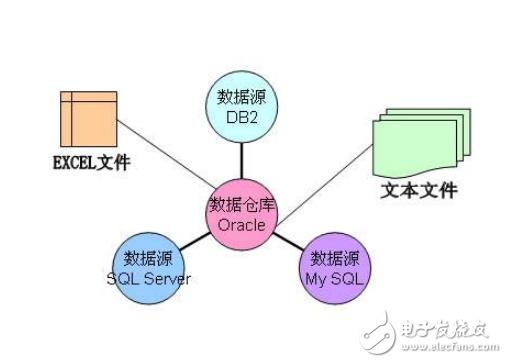 数据仓库是什么_数据仓库有什么特点_数据库和数据仓库区别分析