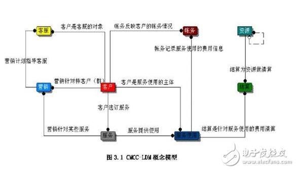 数据仓库的模型设计