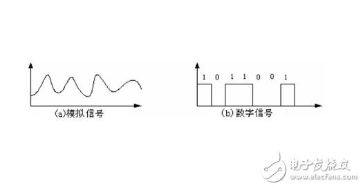 模拟信号和数字信号有什么区别