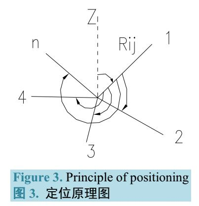 标定阵列天线的反射器测量方案