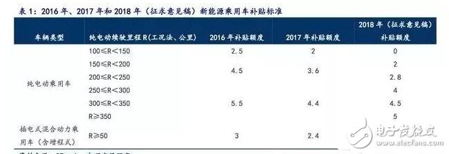 2018年新能源汽车产业链: 高镍三元趋势明确