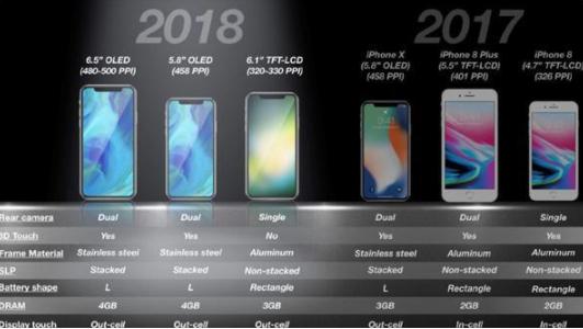 iPhone X Plus屏幕模组泄露,LG 6...