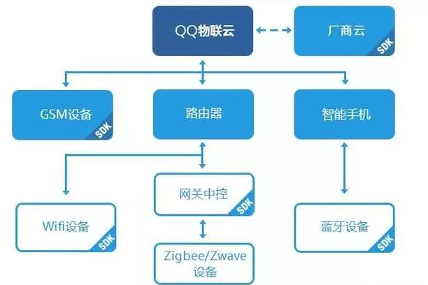 QQ物联是物联网在腾讯扛把子平台
