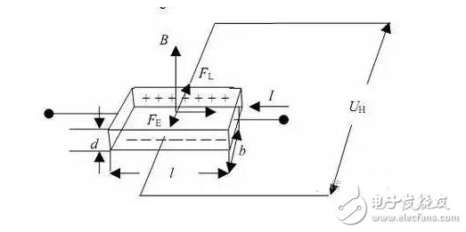 磁传感器解析
