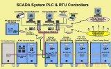 RTU的发展过程 RTU和PLC产品的对比