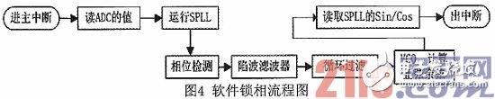 基于DSP技术的软件锁相环设计