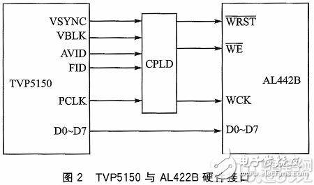 异步FIFO在DSP图像采集系统中的应用