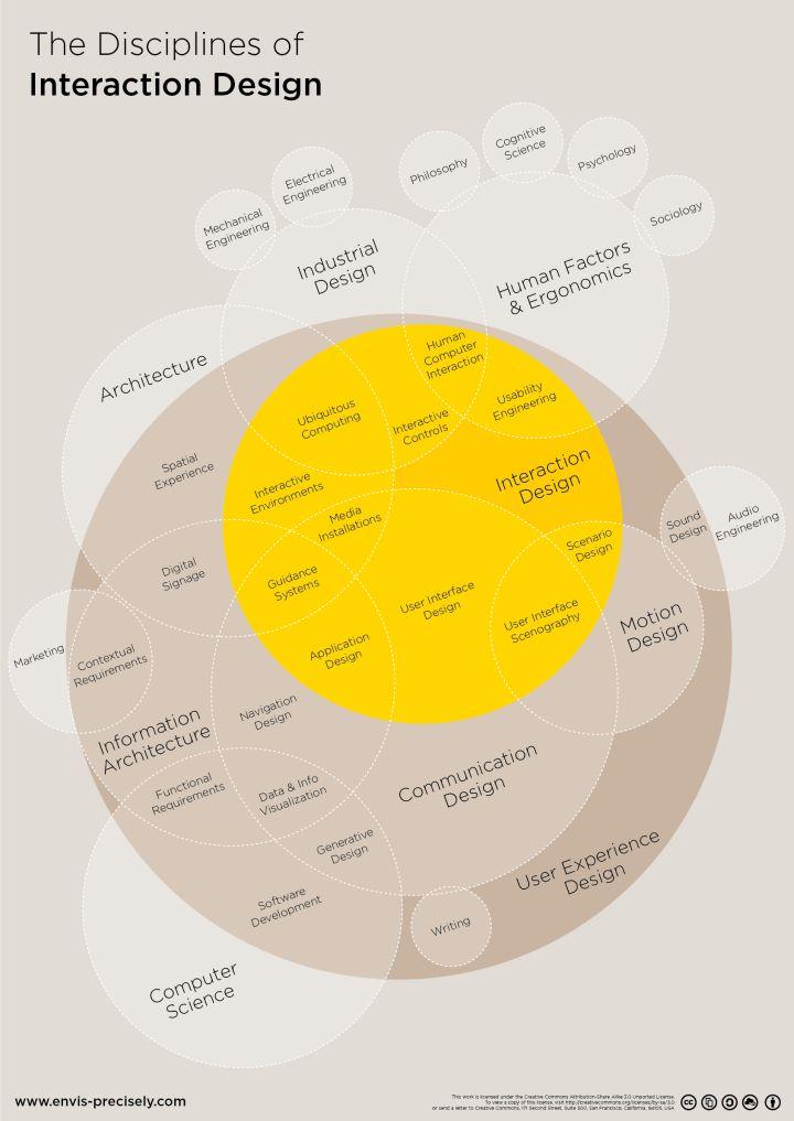 人机交互是什么意思?人机交互和交互设计的区别是什...