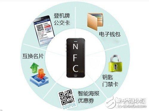 NFC应用领域详解_NFC的未来应用展望