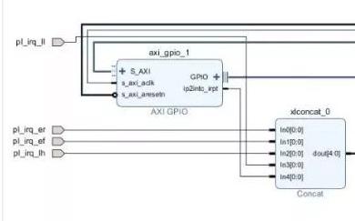 针对Linux BSP开发的Petalinux,...